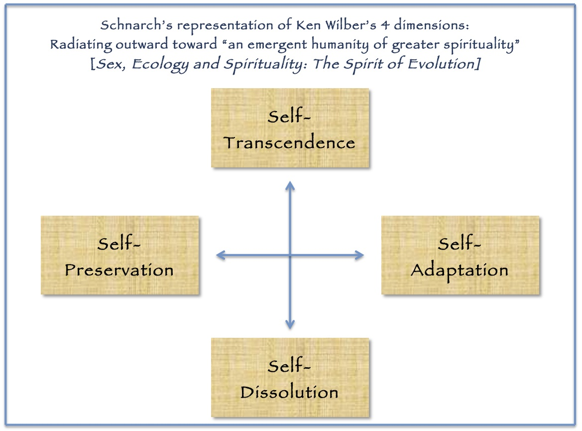 Self-Mastery – an interplay of 'dimensions'…